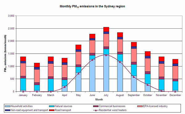 Graph showing Sydney PM10 wood smoke emissions