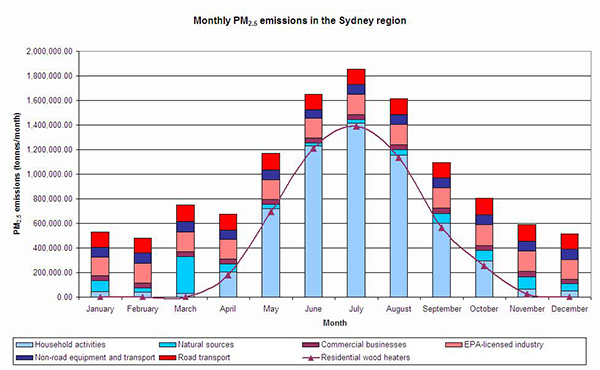 Graph showing Sydney PM2.5 wood smoke emissions