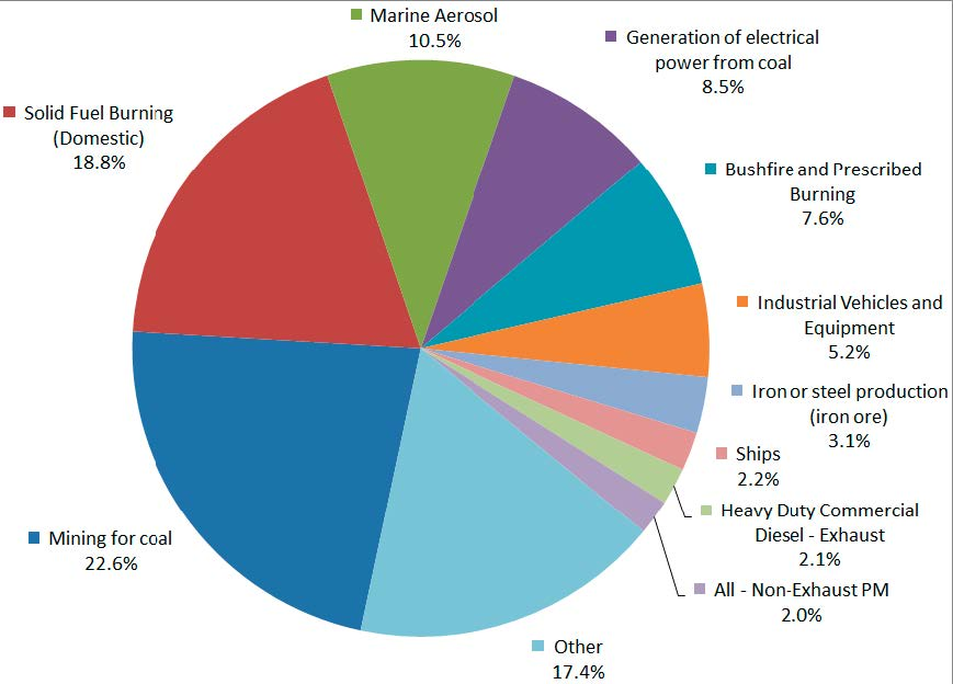Pie chart showing the top 10 sources of PM2.5 particles in the Sydney Greater Metropolitan Area