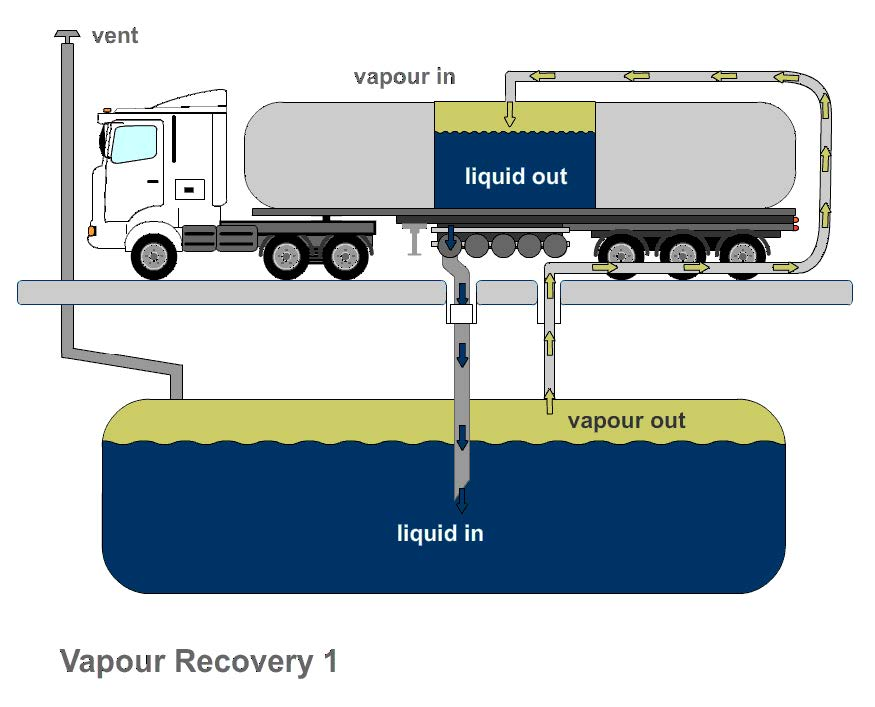 Diagram showing vapour recovery at a service station