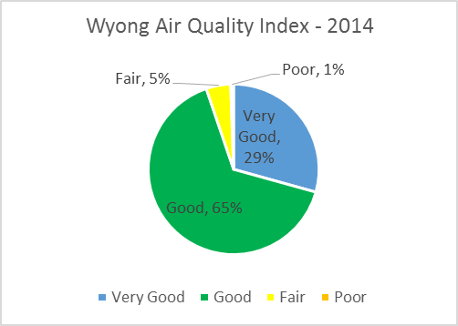 Wyong air Quality Index - 2014