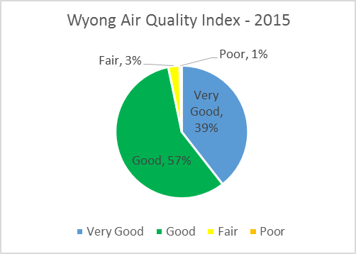 Wyong Air Quality Index - 2015