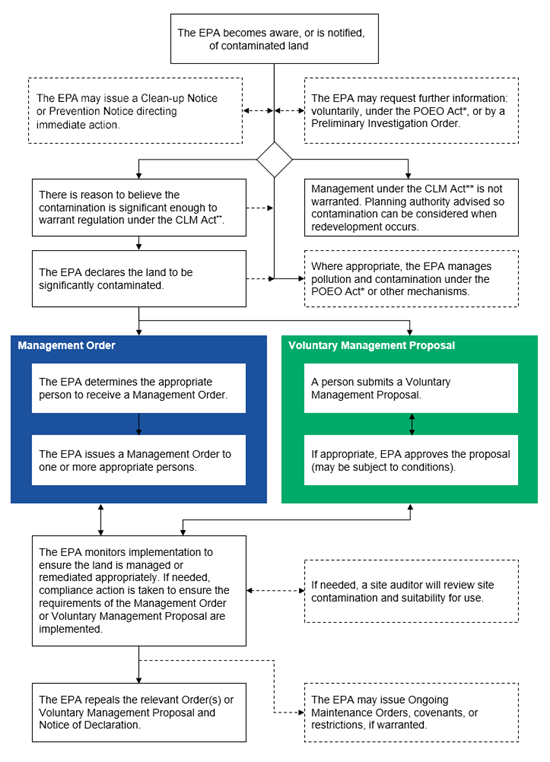 Flowchart of the principal steps in EPA's regulaton of contaminated land