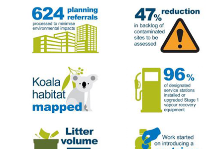 Image - EPA annual report achievements