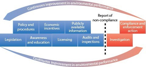 Components of EPA regulatory framework