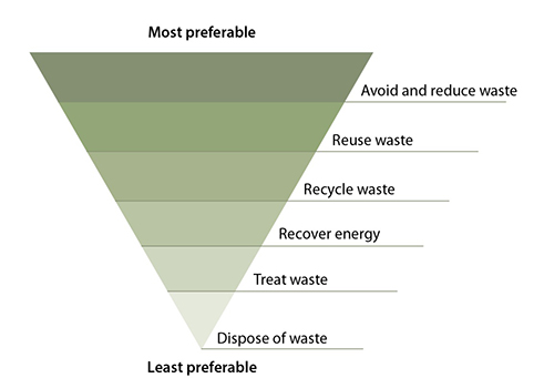 Waste hierarchy. Ordered by most preferable: avoid and reduce; reuse; recycle; recover energy; treat; dispose of waste