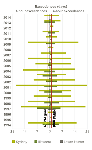 Multi-bar bar graph showing the number of days per year exceeding the 1-hour and 4-hour standards for ozone under the Ambient Air Quality National Environment Protection Measure. The data spans 1994 to 2014 for the Sydney, Illawarra, and Lower Hunter regions. The data shows that Sydney in particular has had large numbers of exceedences for most of the period, but with a lesser number of exceedences after 2010. Overall, for both the 1-hour standard and the 4-hour standard Sydney generally does not meet the goal of no more than one day's exceedence per year, the Illawarra occasionally does not meet the goals, and the Lower Hunter consistently does meet the goals. Refer to the main text for further information