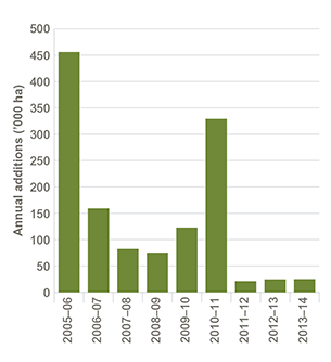 Column chart showing the total annual additions of all types of new conservation areas (in thousands of hectares) between the financial years 2005-06 and 2013-14. The largest additions occurred in the years 2005-06 and 2010-11. Refer to the main text for more information