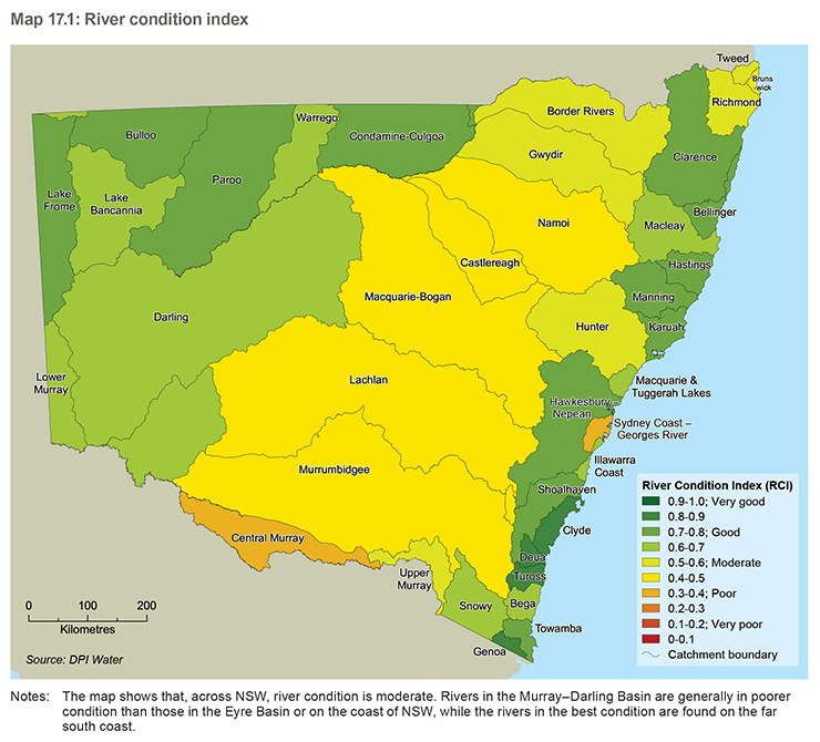 Map of NSW river basins showing the ratings for the River Condition Index (values from 0 to 1 in 10 equal classes, with 0.2 increments corresponding to descriptions of: (very poor; poor; moderate; good; very good). Basins in good conditions are shown to occur in strips in the far North and West of the state and along the coastal strip. The rivers of the Murray Darling basin between these two strips are shown as being in moderate condition.