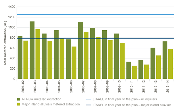 Clustered column chart illustrating the annual levels of groundwater extraction in gigalitres from all metered aquifers in NSW and from the 6 major inland alluvial aquifers, each year between 2001–02 and 2013–14. Two horizontal reference lines show the long-term average annual extraction limit for all metered extraction sources in NSW and for the 6 major groundwater sources. The reference lines represent the quantities that can be sustainably extracted over the longer term under water sharing plans. Refer to the main text for more information