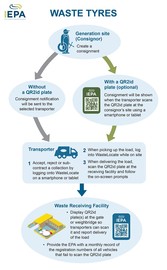 Waste tyres infographic