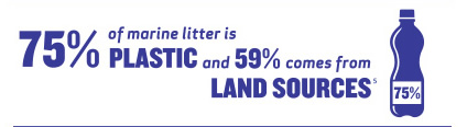 75% of marine litter is plastic and 59% comes from land sources
